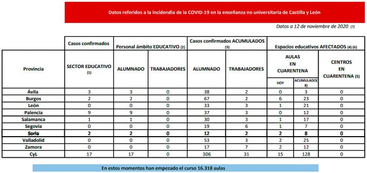 Datos provincializados en la enseñanza de CyL. /Jta.