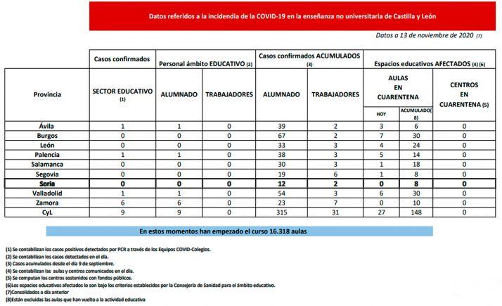 Foto 1 - Coronavirus en Castilla y León: Cuarentena hoy para 27 nuevas aulas en Ávila, Burgos, León, Palencia, Salamanca, Segovia y Valladolid