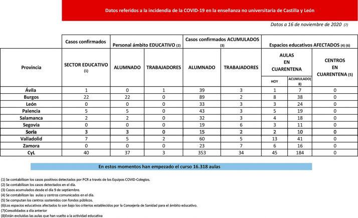 Foto 1 - Coronavirus en Castilla y León: Cuarentena para 45 nuevas aulas, dos en Soria