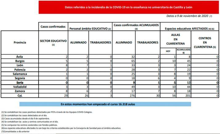 Foto 1 - Coronavirus en Castilla y León: La Junta pone en cuarentena 56 nuevas aulas en todas las provincias de la región