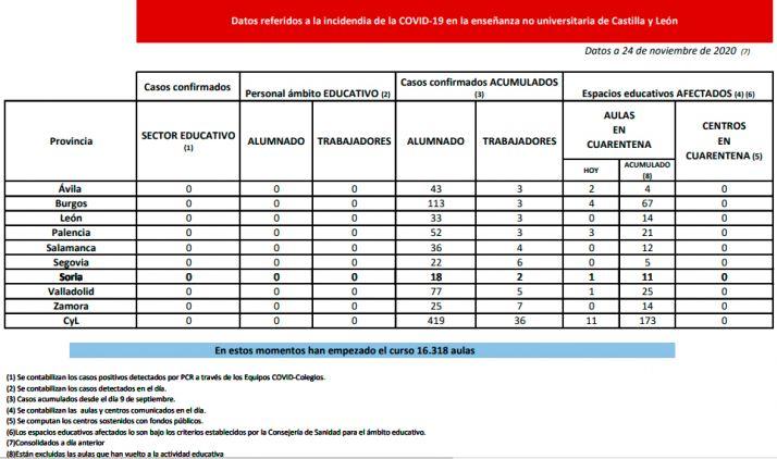 Foto 1 - Coronavirus en Castilla y León: En cuarentena diez nuevas aulas en Ávila, Burgos, Palencia, y Valladolid