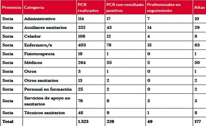 Coronavirus en Soria: Enfermeros y médicos siguen siendo los sanitarios más afectados