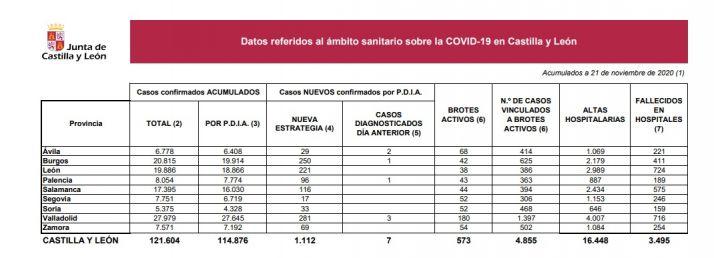 Foto 1 - Coronavirus en Soria: un fallecido más y suman 159