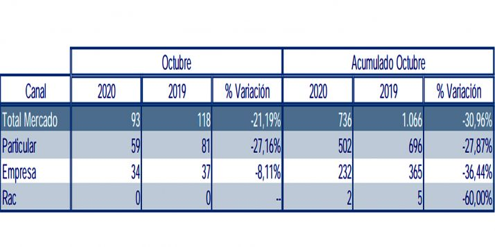 Datos de matriculaciones para octubre 2020.