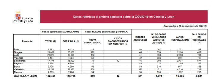 Foto 1 - 52  nuevos casos de Covid-19 en Soria pero sin más fallecimientos en el hospital