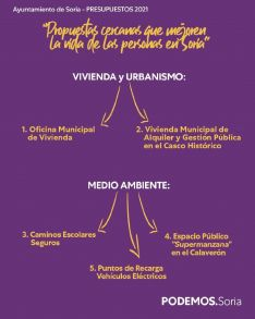 Foto 2 - Podemos propone enmiendas en partidas de vivienda, urbanismo y medio ambiente a los presupuestos municipales
