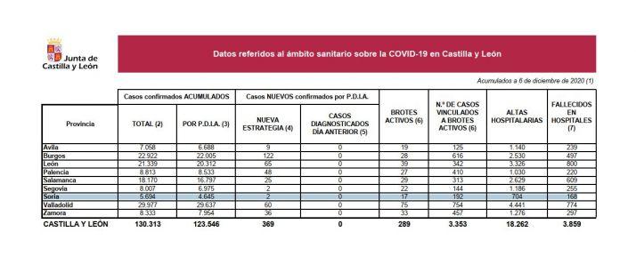 Foto 1 - Coronavirus: Soria suma hoy solo 2 positivos, pero fallece un paciente Covid en el Hospital