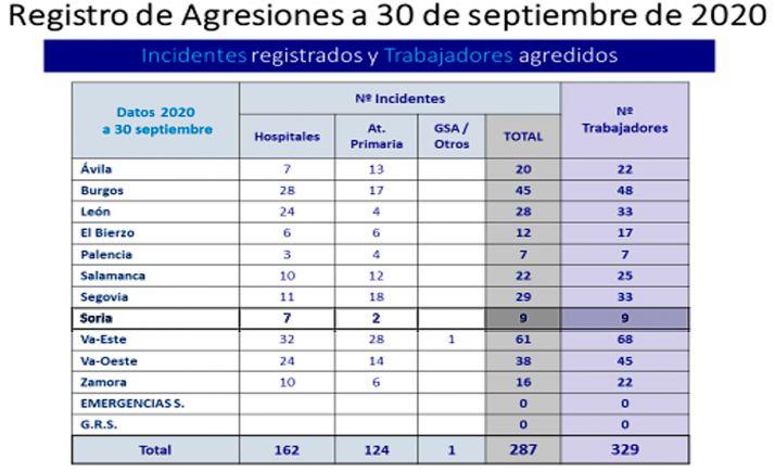 Foto 1 - El número de trabajadores agredidos en Sacyl se reduce un 16,3 % en el año de la pandemia
