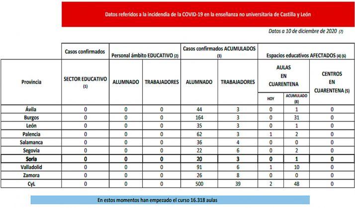 Foto 1 - Coronavirus en Castilla y León: Cuarentena para dos nuevas aulas en Palencia y Valladolid