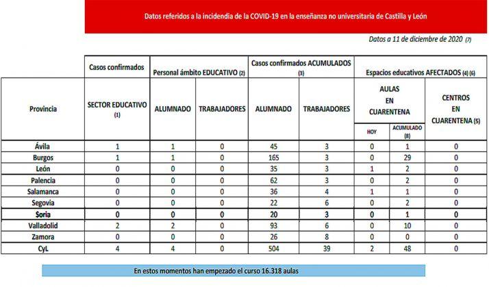 Foto 1 - Coronavirus en Castilla y León: En cuarentena dos nuevas aulas en León y Salamanca