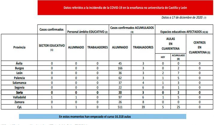 Foto 1 - Coronavirus en Castilla y León: Cuarentena en cinco nuevas aulas en León, Palencia, Salamanca y Valladolid