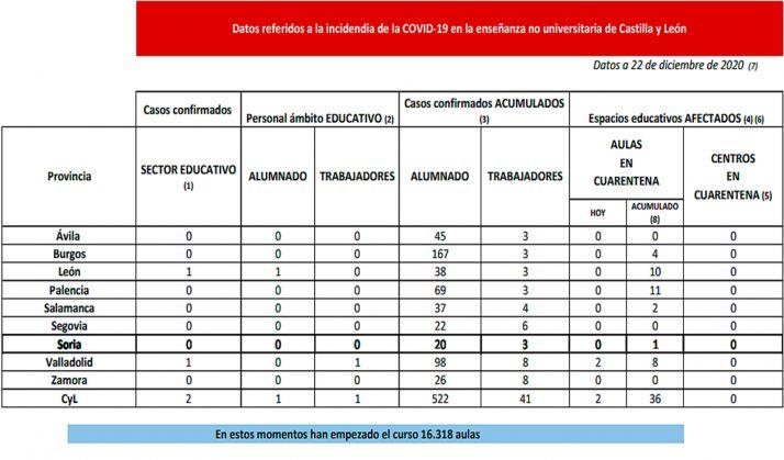 Situación de la pandemia en el ámbito docente a fecha de este martes 22 de diciembre. /Jta.