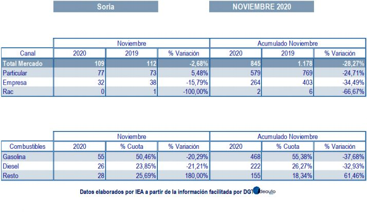 Datos de matriculaciones para este pasado noviembre.
