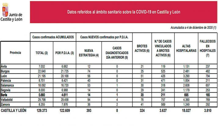 Estadística de la pandemia para este viernes 4 de diciembre. /Jta.
