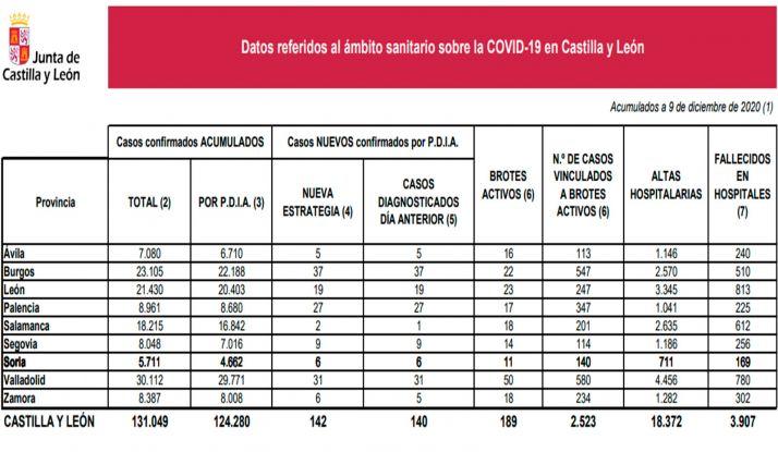 Estadística oficial sobre la situación de la pandemia. /Jta