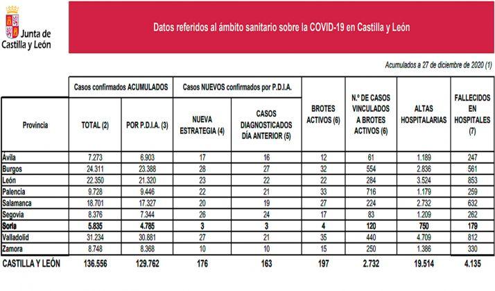 La estadística sobre la situación en CyL sobre la pandemia. /Jta.