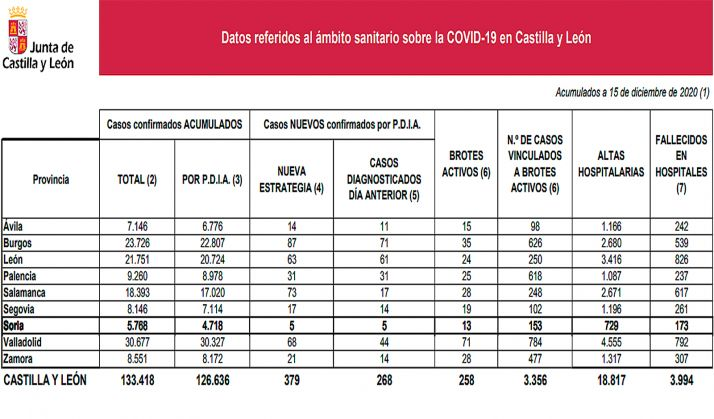 Foto 1 - Coronavirus en Soria: Sigue la tendencia a la baja en los nuevos contagios