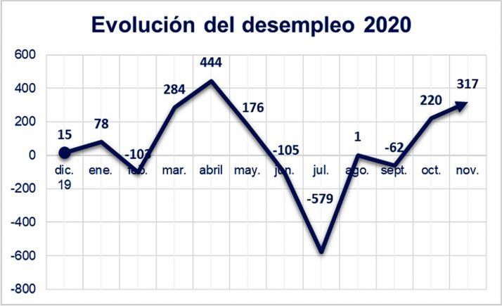 Evolución del desempleo en la provincia para noviembre. /FOES