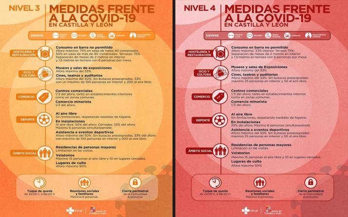 Foto 1 - Coronavirus en Castilla y León: Las medidas y la normativa en vigor a partir de este viernes 4