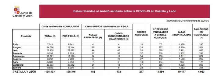 Foto 1 - Siete nuevos contagios por coronavirus en Soria desde ayer