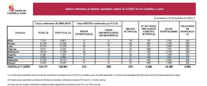 Coronavirus en Soria: 6 nuevos infectados hoy