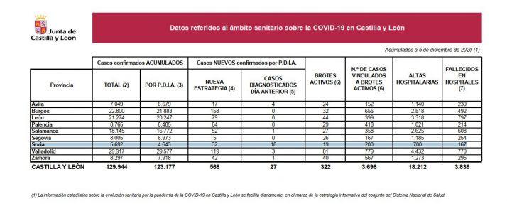 Coronavirus en Soria hoy 5 de diciembre de 2020