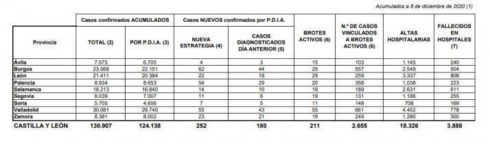 Foto 1 - Siete positivos más por Covid-19 en Soria, menos brotes, pero un fallecido más en el hospital