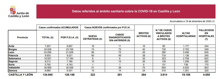 Foto 1 - Otro fallecido en el hospital por Covid-19 pero solo un contagio más en Soria