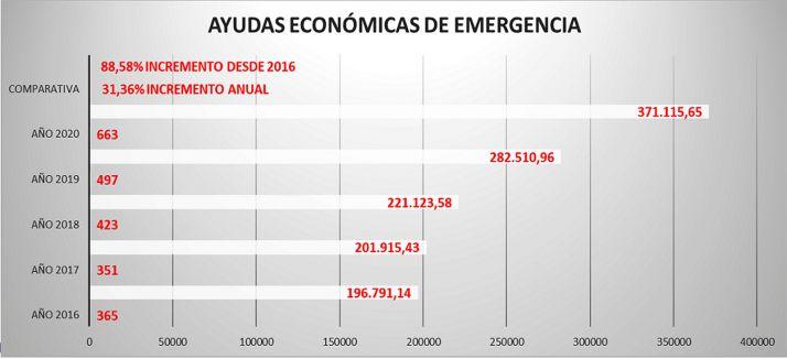Foto 1 - El Ayuntamiento cierra 2020 con 663 ayudas de emergencia que movilizan 371.115 euros y un incremento del 31% respecto a 2019