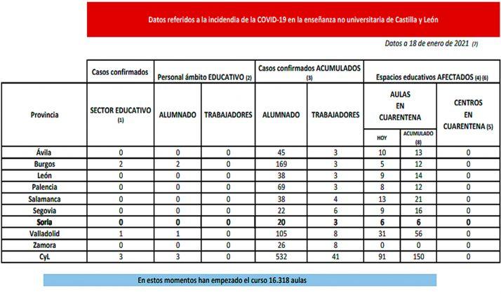 La incidencia del SARS-CoV-2 para este lunes en la Comunidad. /Jta.