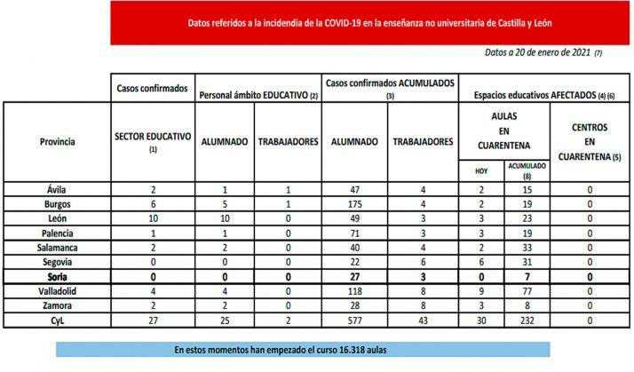 Datos de la situación formativa no universitaria para este miércoles. /Jta.