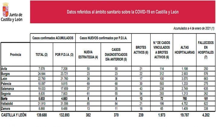 Estadística de la pandemia a fecha de este lunes 4 de enero. /Jta.