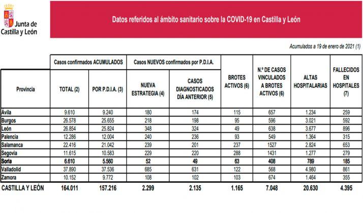 Coronavirus en Soria: Las personas vinculadas a brotes activos superan ya las 400