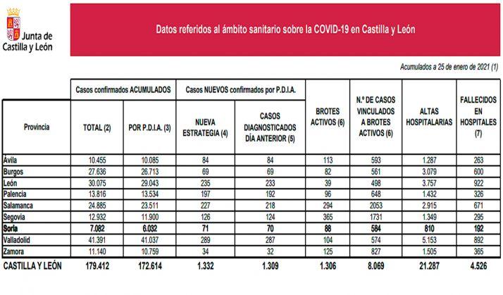 Estadística provincializada de la situación de la pandemia provocada por el SARS-CoV-2 para este lunes. /Jta.