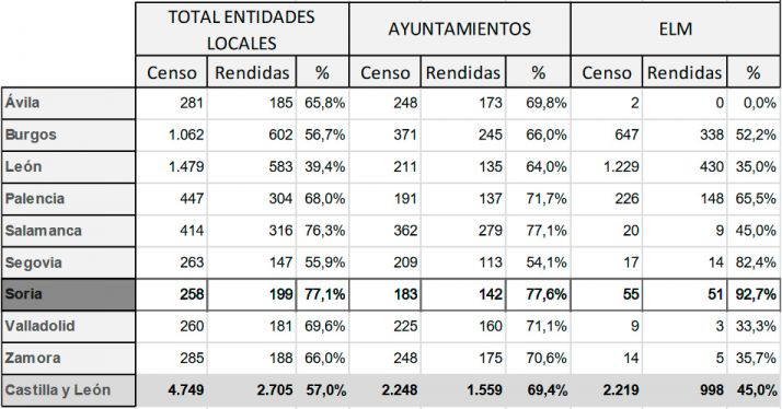 La provincia de Soria, la de mayor cumplimiento en las cuentas de toda CyL