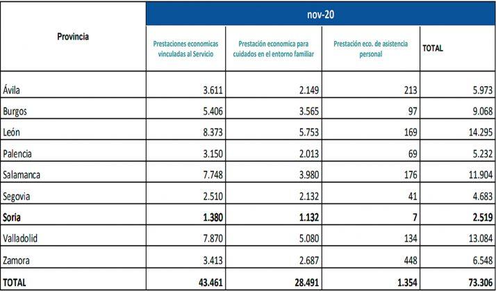 Número de beneficiarios y prestaciones por provincia y tipo de servicio. /Jta.