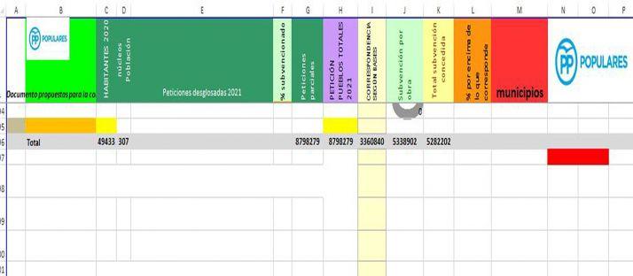 Una de las hojas del documento en Excel remitidas por la Diputación con el anagrama del PP, según el PSOE.