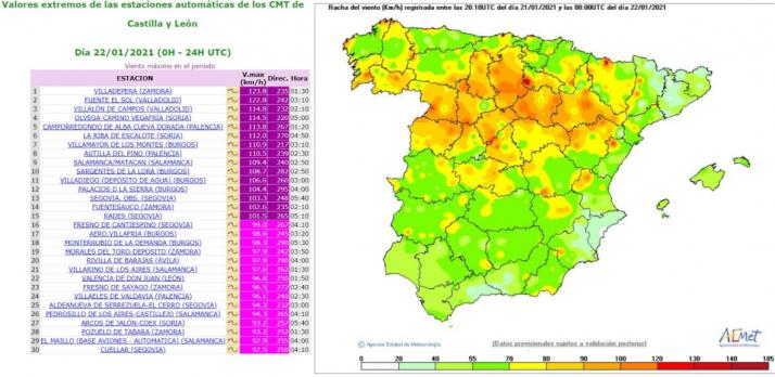 Gráfica del viento en Castilla y León. /AEMET