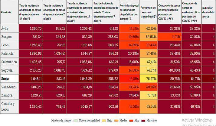 Coronavirus en Soria: La incidencia acumulada a 14 días supera hoy los mil casos