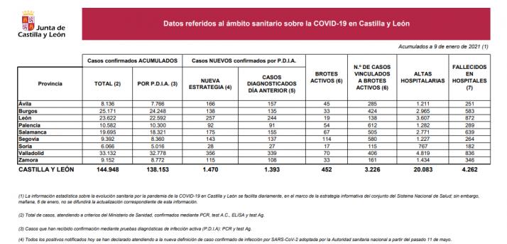 Informe epidemiológico del 9 de enero.