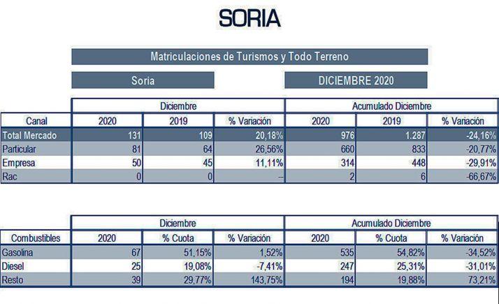 Datos para este 2020 y para diciembre pasado.