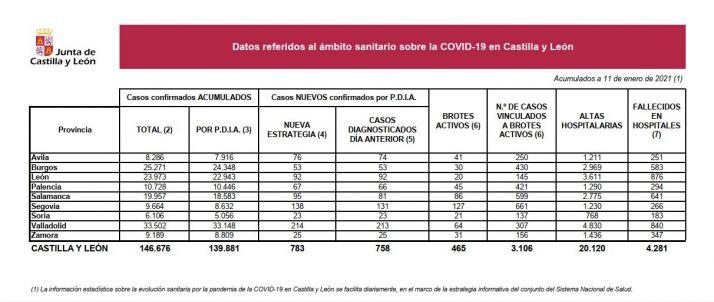 Foto 1 - Coronavirus en Soria: 5 nuevos brotes y 23 contagiados