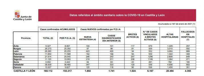 Foto 1 - 31 positivos menos que ayer pero un fallecido más por Covid-19 en Soria