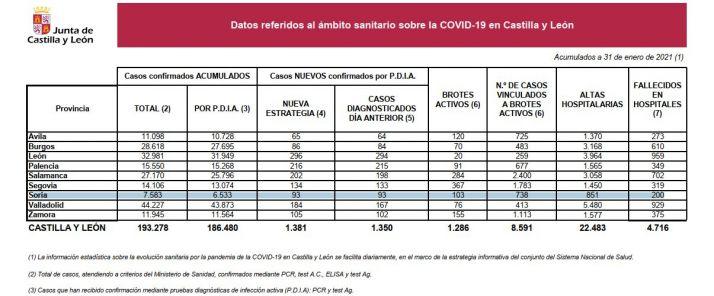 Foto 1 - Soria alcanza los 200 fallecidos en el hospital en otra jornada negra con los contagios disparados