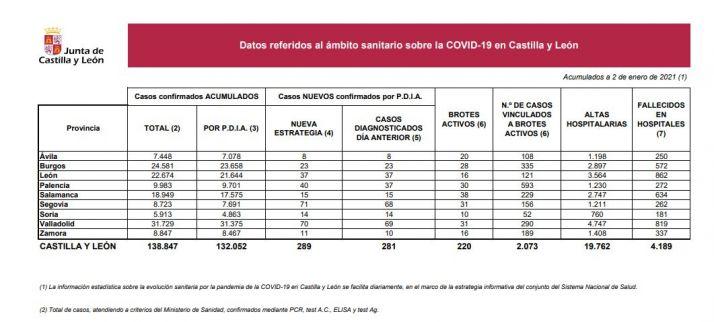 Foto 1 - Coronavirus en Soria: 14 positivos nuevos en el primer reporte del año