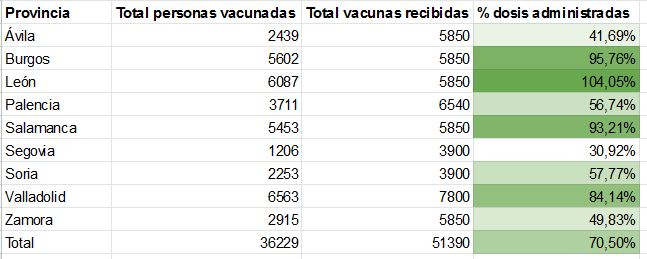Foto 2 - Castilla y León, una vacunación a dos velocidades