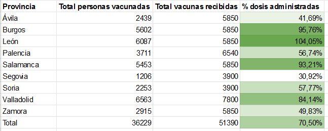 Castilla y León, una vacunación a dos velocidades