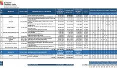 La distribución de los fondos por municipios. /Jta.
