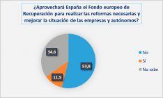 Foto 4 - El 51,3% de los empresarios no confía en que el fondo europeo de recuperación beneficie a Soria