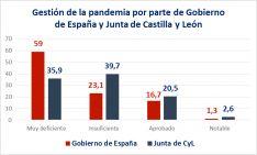 Foto 3 - El 51,3% de los empresarios no confía en que el fondo europeo de recuperación beneficie a Soria